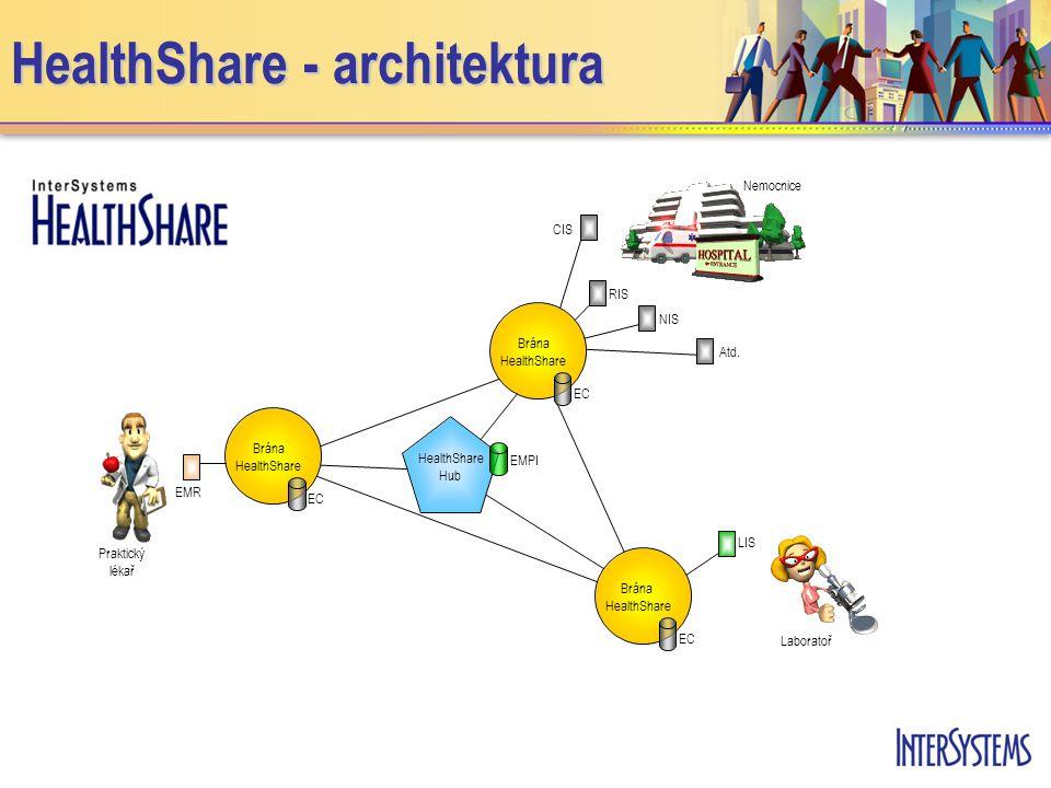 HealthShare - architektura