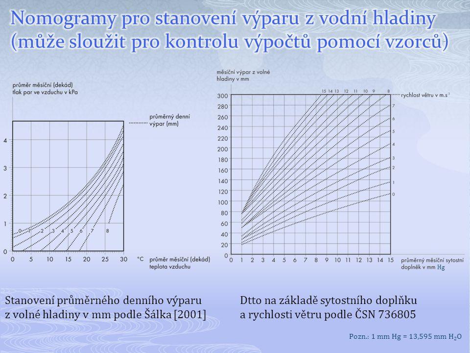 Nomogramy pro stanovení výparu z vodní hladiny (může sloužit pro kontrolu výpočtů pomocí vzorců)