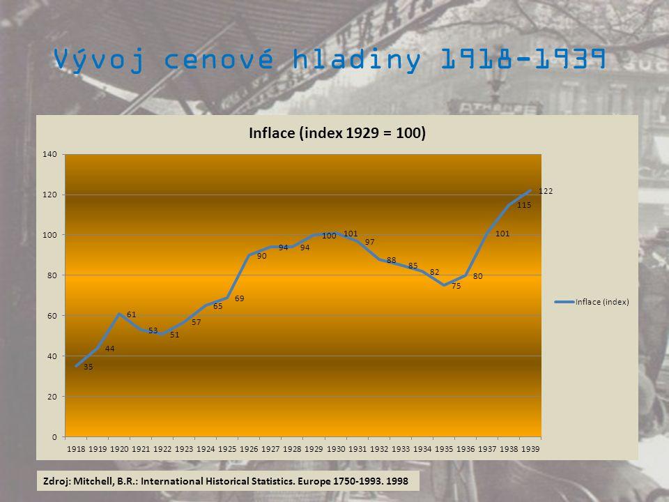 Vývoj cenové hladiny 1918-1939 Zdroj: Mitchell, B.R.: International Historical Statistics.