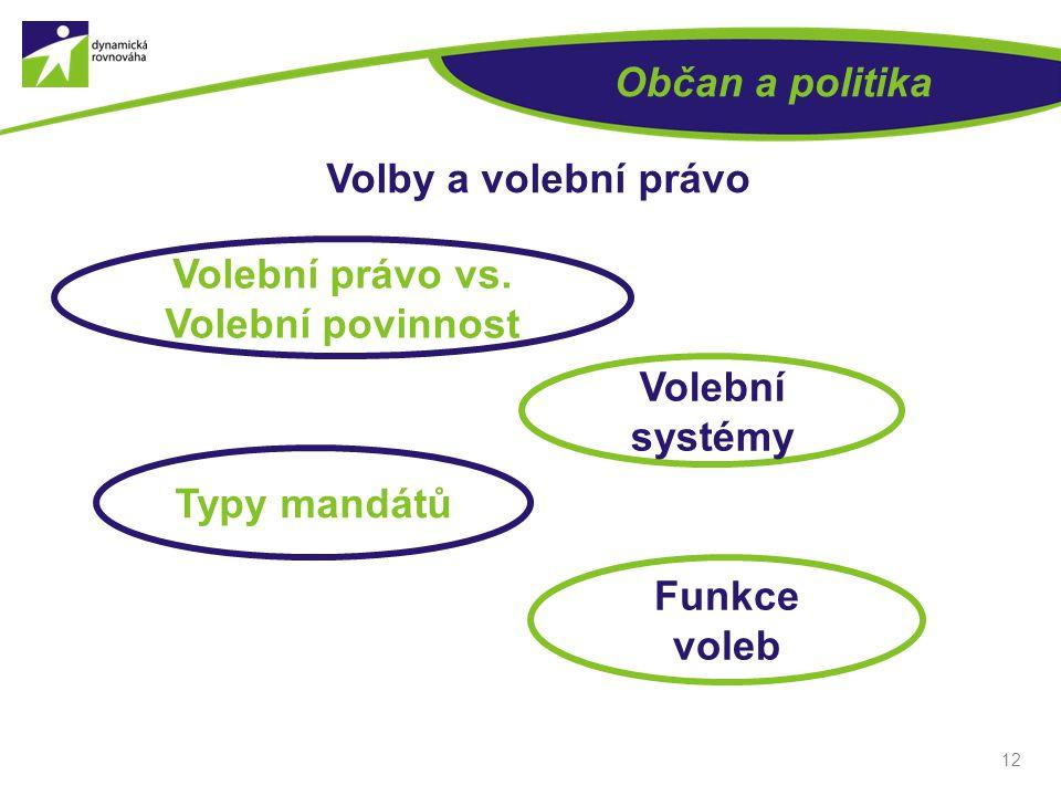 Volební právo vs. Volební povinnost