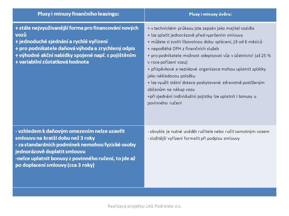 Plusy i minusy finančního leasingu:
