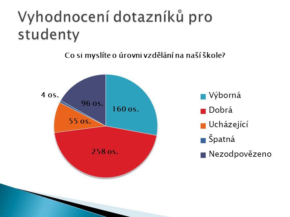 Vyhodnocení dotazníků pro studenty