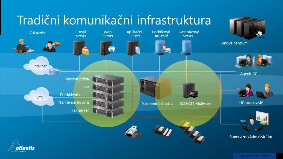Tradiční komunikační infrastruktura