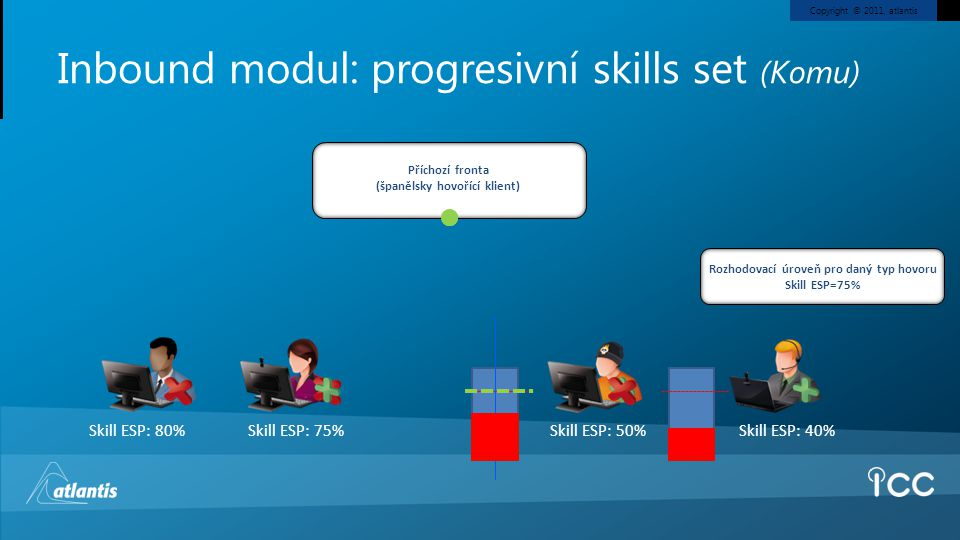 Inbound modul: progresivní skills set (Komu)