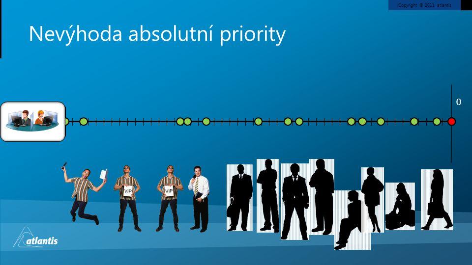 Nevýhoda absolutní priority