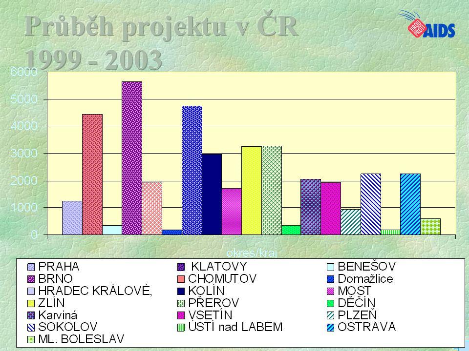 Průběh projektu v ČR 1999 - 2003