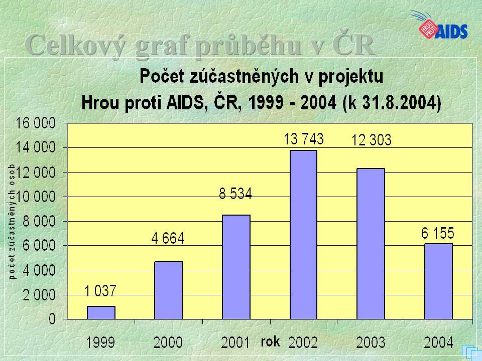 Celkový graf průběhu v ČR