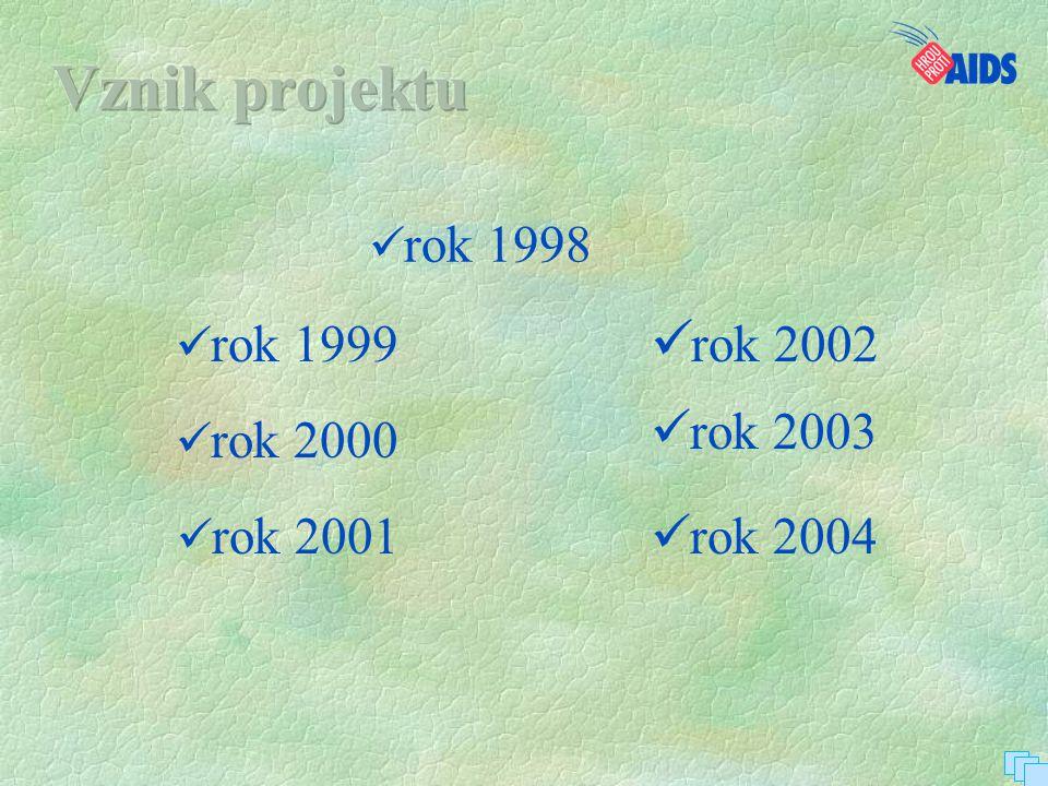 Vznik projektu rok 2003 rok 2004 rok 1998 rok 1999 rok 2002 rok 2000
