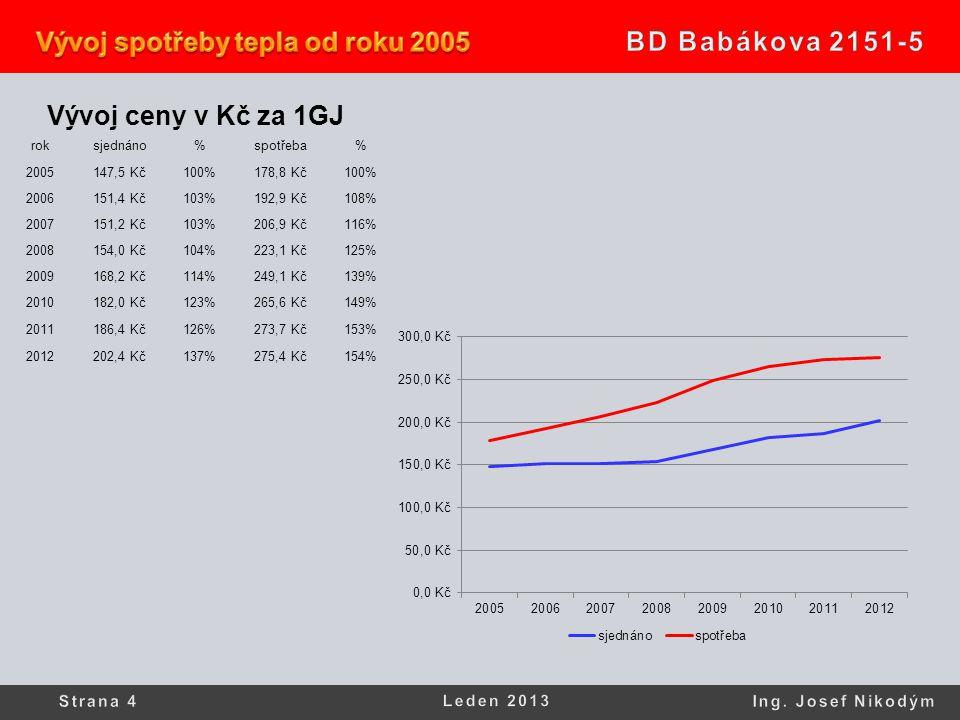 Vývoj ceny v Kč za 1GJ rok sjednáno % spotřeba 2005 147,5 Kč 100%