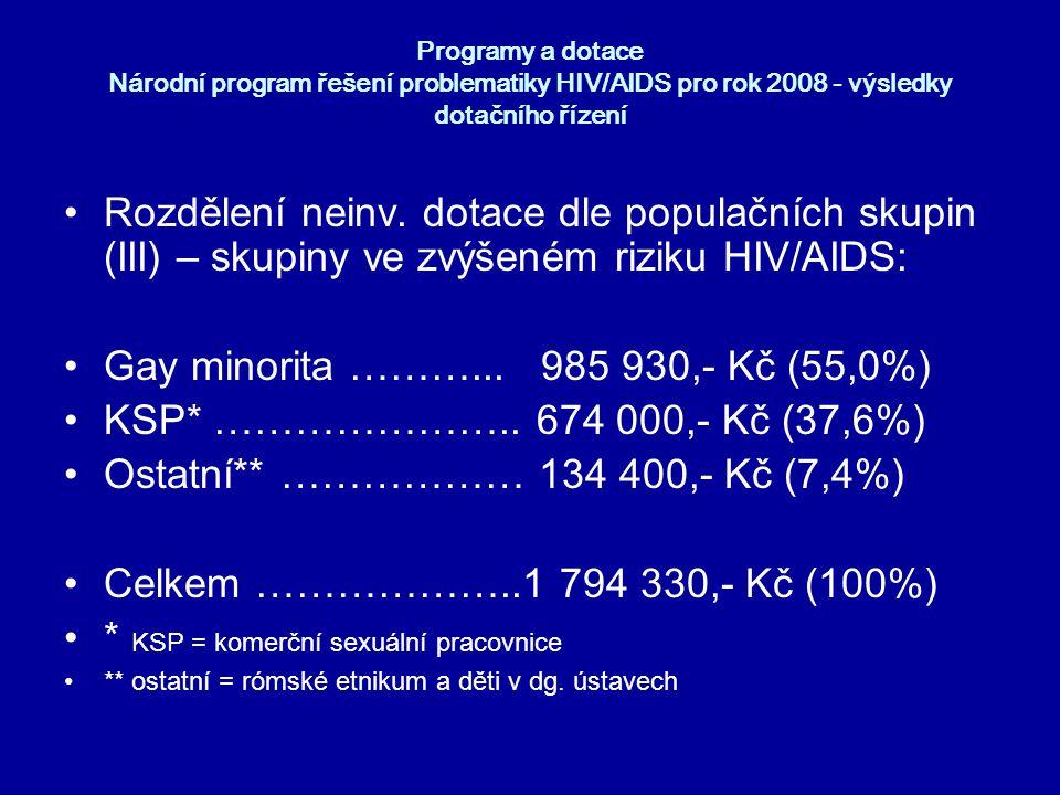 Gay minorita ………... 985 930,- Kč (55,0%)