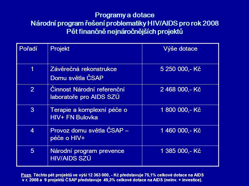 Programy a dotace Národní program řešení problematiky HIV/AIDS pro rok 2008 Pět finančně nejnáročnějších projektů