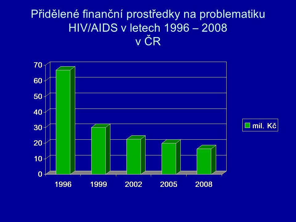 Přidělené finanční prostředky na problematiku HIV/AIDS v letech 1996 – 2008 v ČR