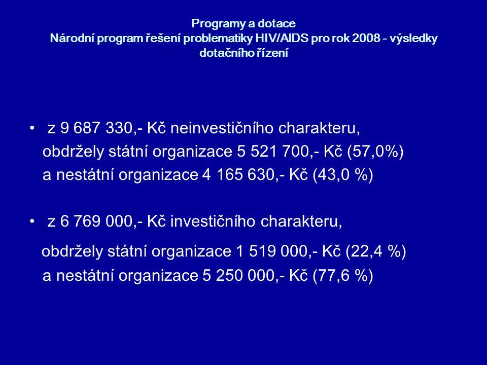obdržely státní organizace 1 519 000,- Kč (22,4 %)