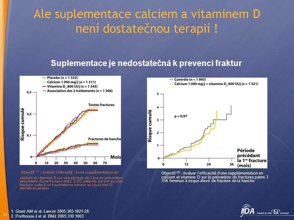 Ale suplementace calciem a vitaminem D není dostatečnou terapií !