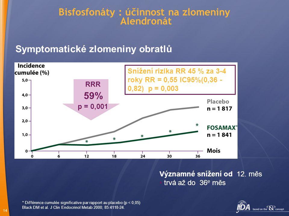 Bisfosfonáty : účinnost na zlomeniny Alendronát