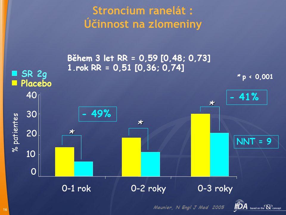Stroncium ranelát : Účinnost na zlomeniny