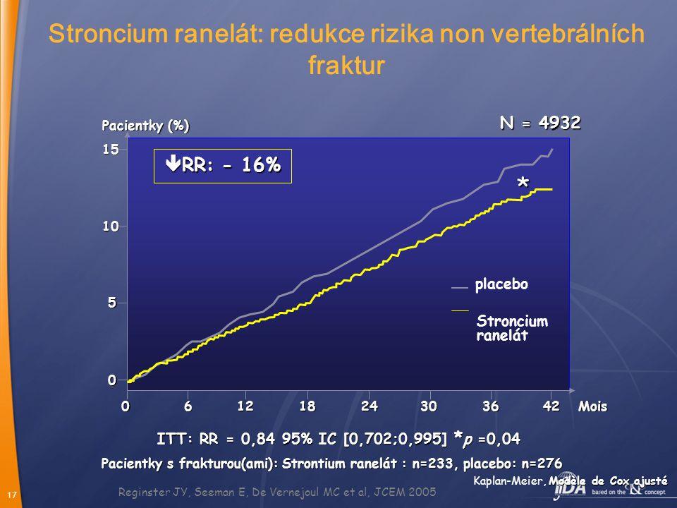 Stroncium ranelát: redukce rizika non vertebrálních fraktur