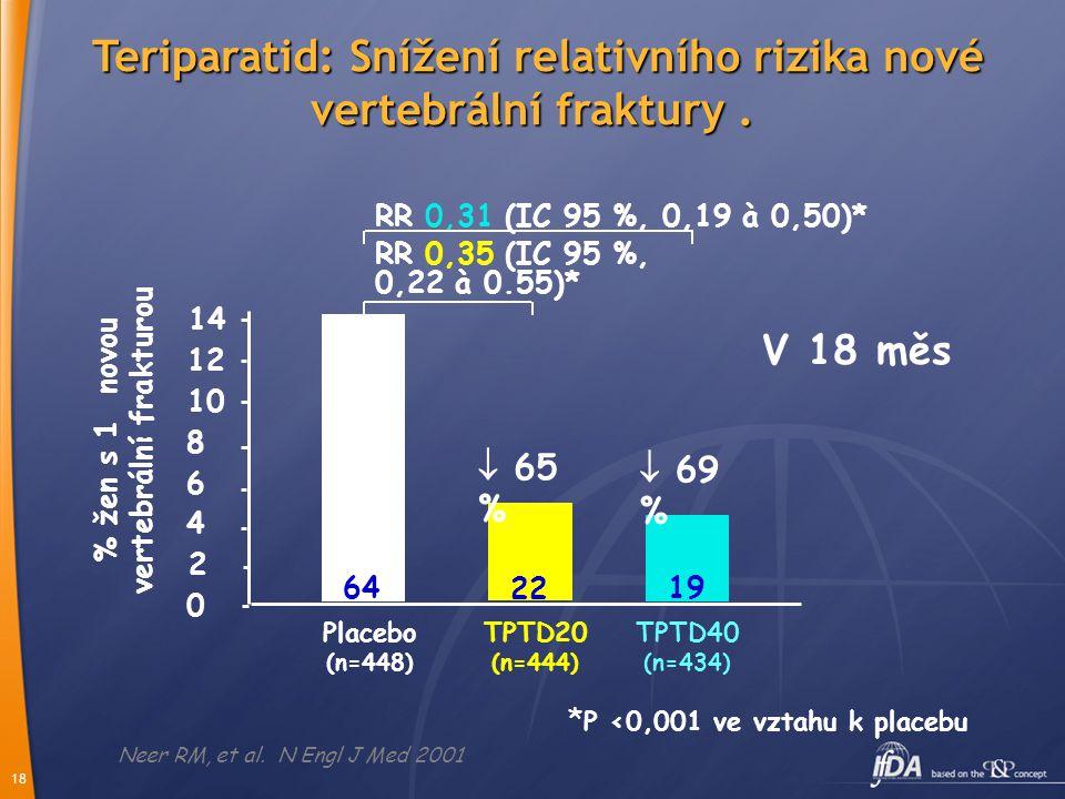 Teriparatid: Snížení relativního rizika nové vertebrální fraktury .
