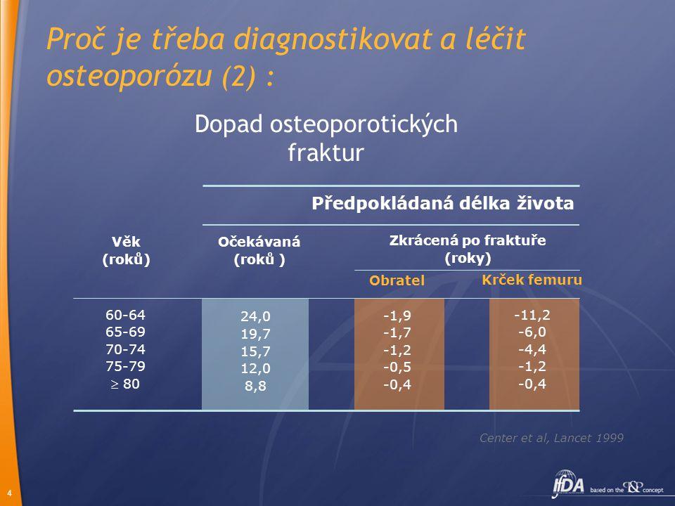 Dopad osteoporotických