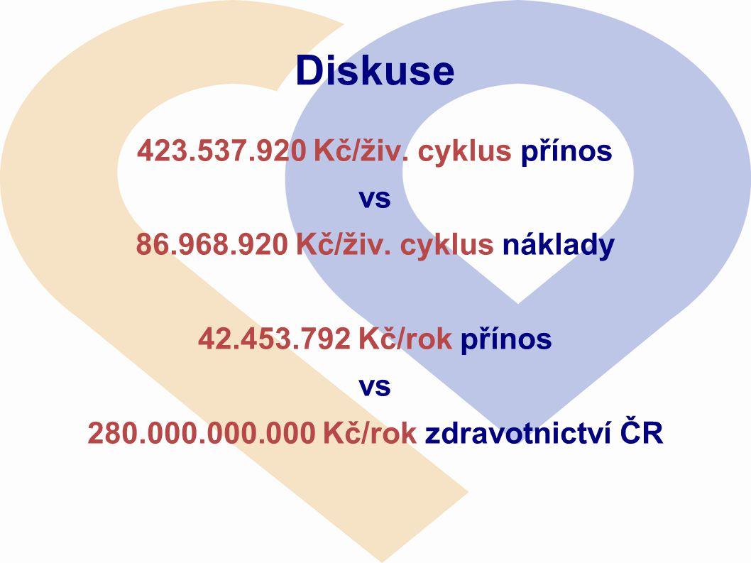 280.000.000.000 Kč/rok zdravotnictví ČR