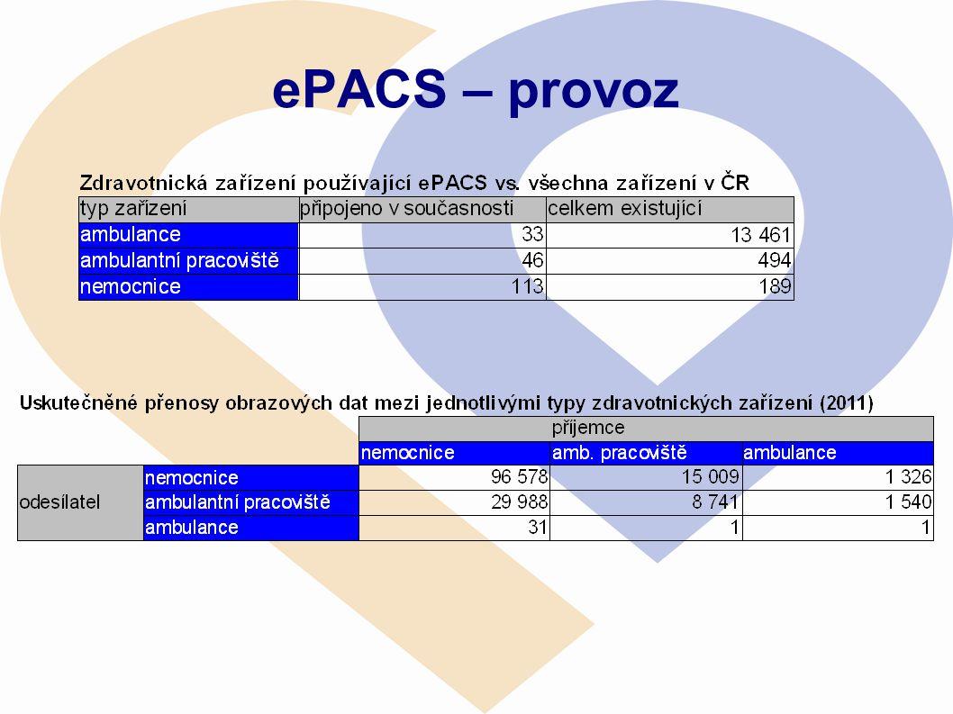 ePACS – provoz