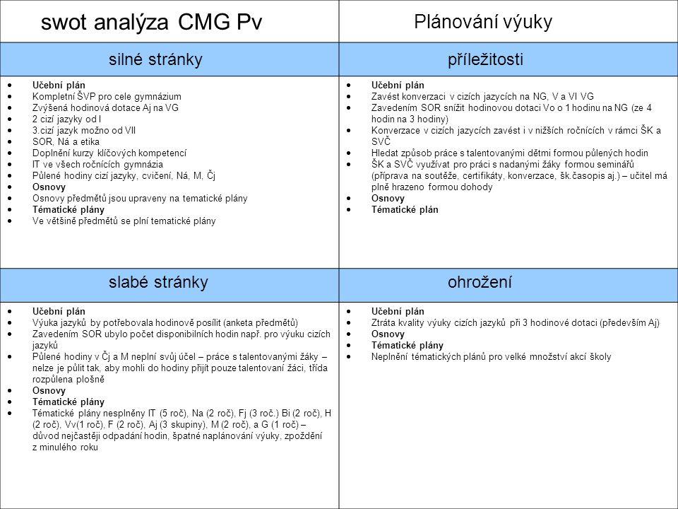 swot analýza CMG Pv Plánování výuky silné stránky příležitosti