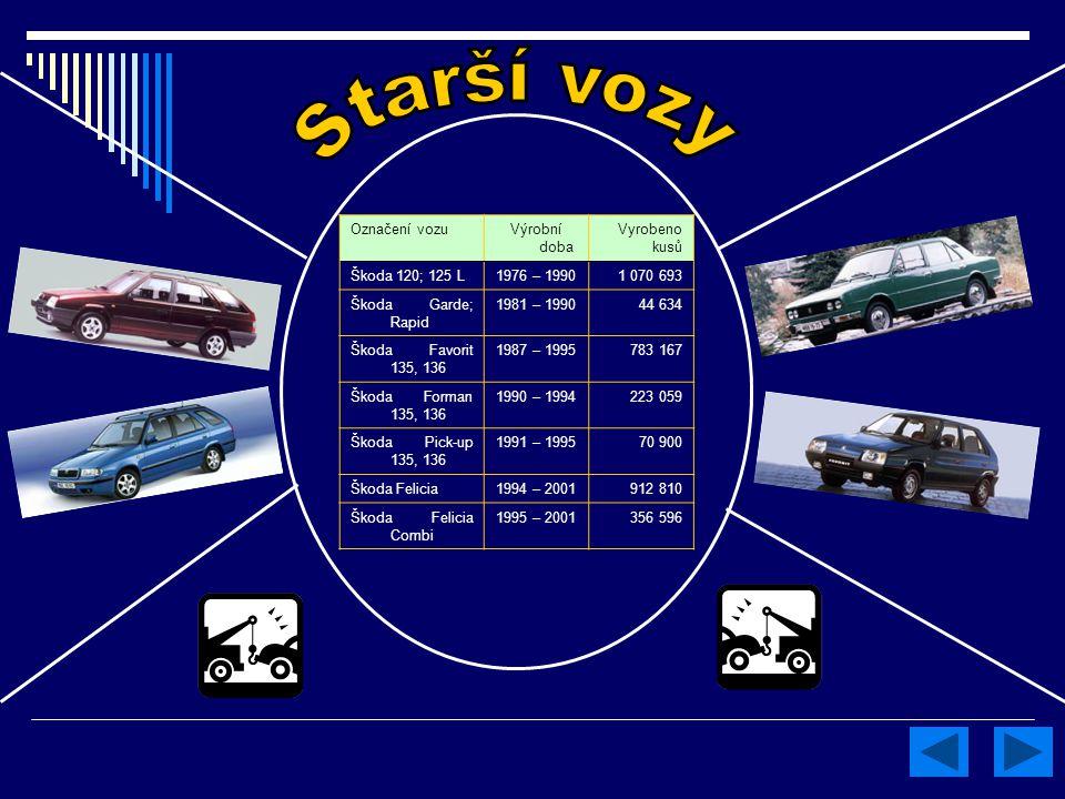 Starší vozy Označení vozu Výrobní doba Vyrobeno kusů Škoda 120; 125 L