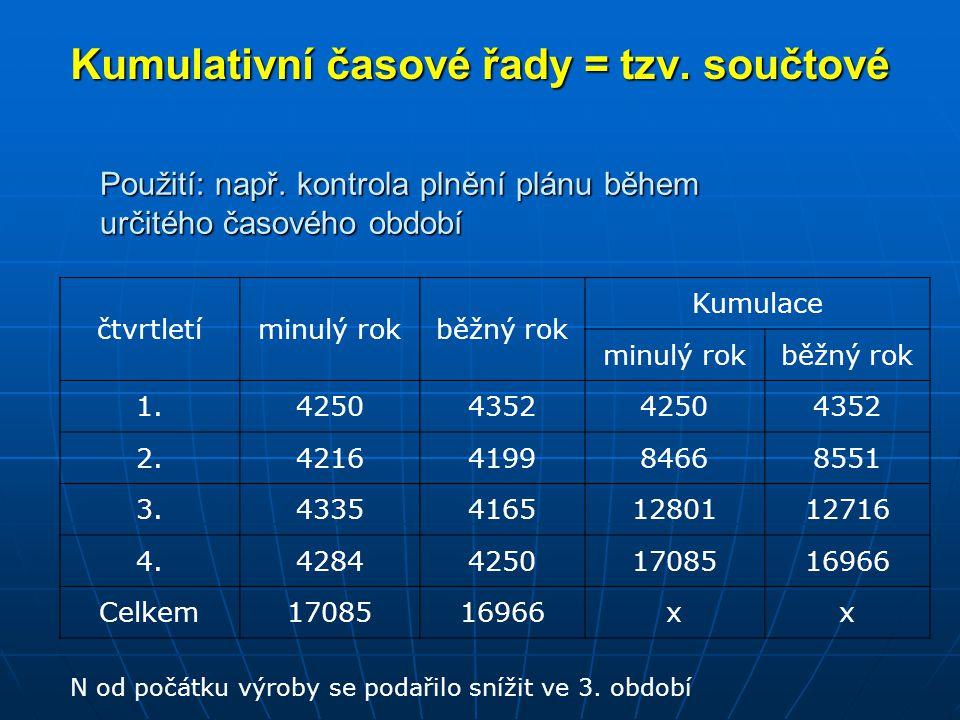 Kumulativní časové řady = tzv. součtové
