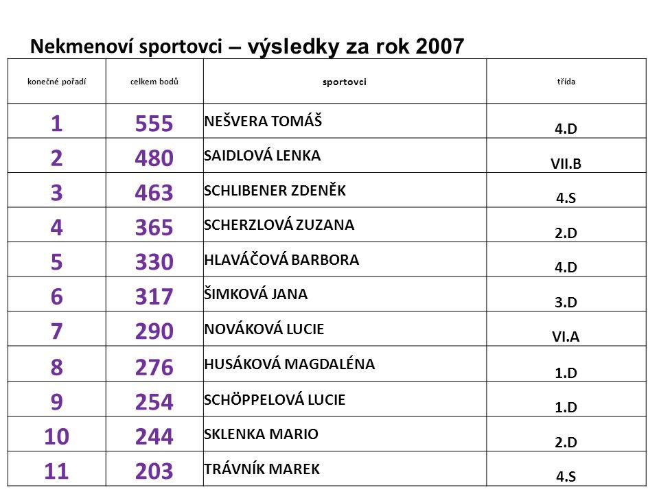 Nekmenoví sportovci – výsledky za rok 2007