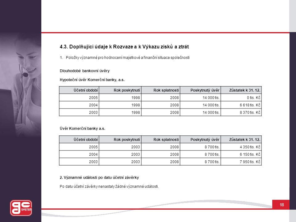 4.3. Doplňující údaje k Rozvaze a k Výkazu zisků a ztrát