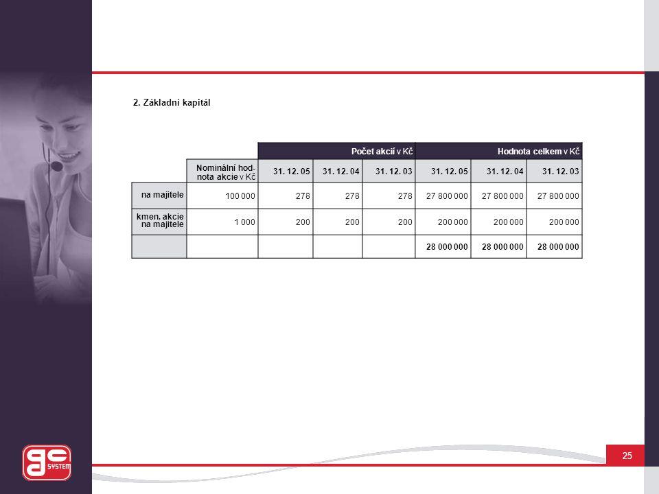 2. Základní kapitál 25 Počet akcií v Kč Hodnota celkem v Kč