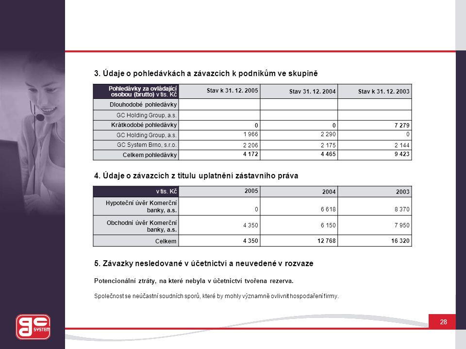 3. Údaje o pohledávkách a závazcích k podnikům ve skupině