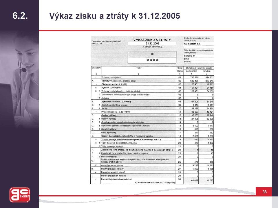 6.2. Výkaz zisku a ztráty k 31.12.2005 38