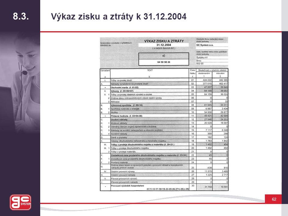 8.3. Výkaz zisku a ztráty k 31.12.2004 62