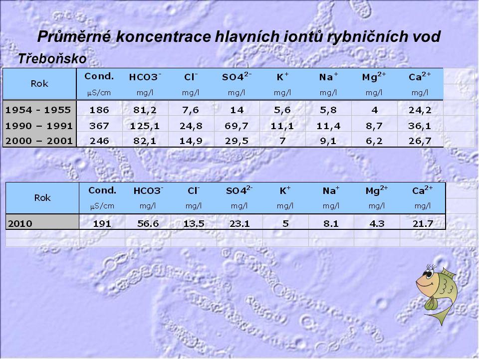 Průměrné koncentrace hlavních iontů rybničních vod