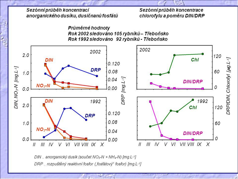 Sezónní průběh koncentrací anorganického dusíku, dusičnanů fosfátů