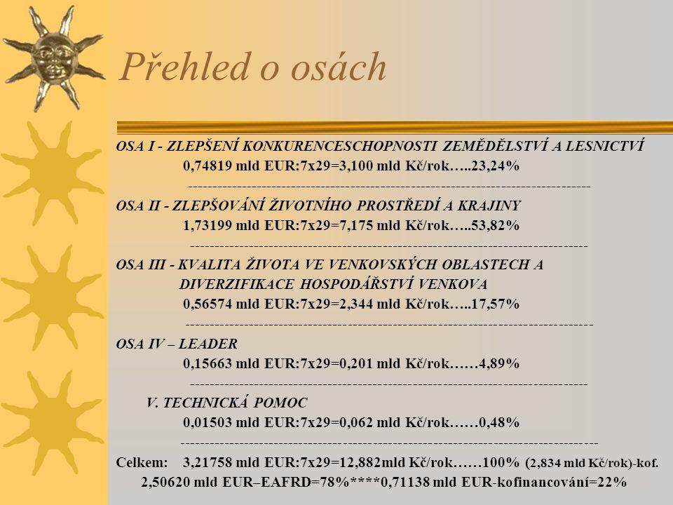 Přehled o osách OSA I - ZLEPŠENÍ KONKURENCESCHOPNOSTI ZEMĚDĚLSTVÍ A LESNICTVÍ. 0,74819 mld EUR:7x29=3,100 mld Kč/rok…..23,24%