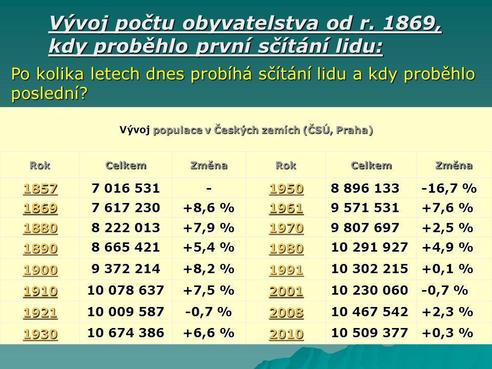 Vývoj počtu obyvatelstva od r. 1869, kdy proběhlo první sčítání lidu: