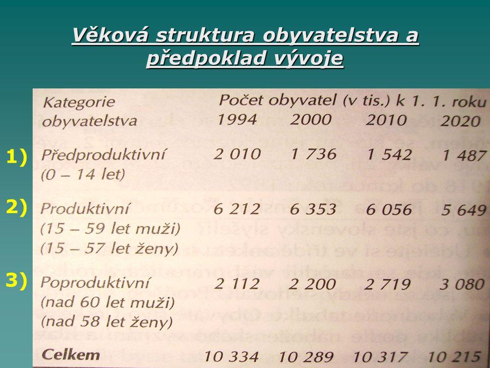 Věková struktura obyvatelstva a předpoklad vývoje