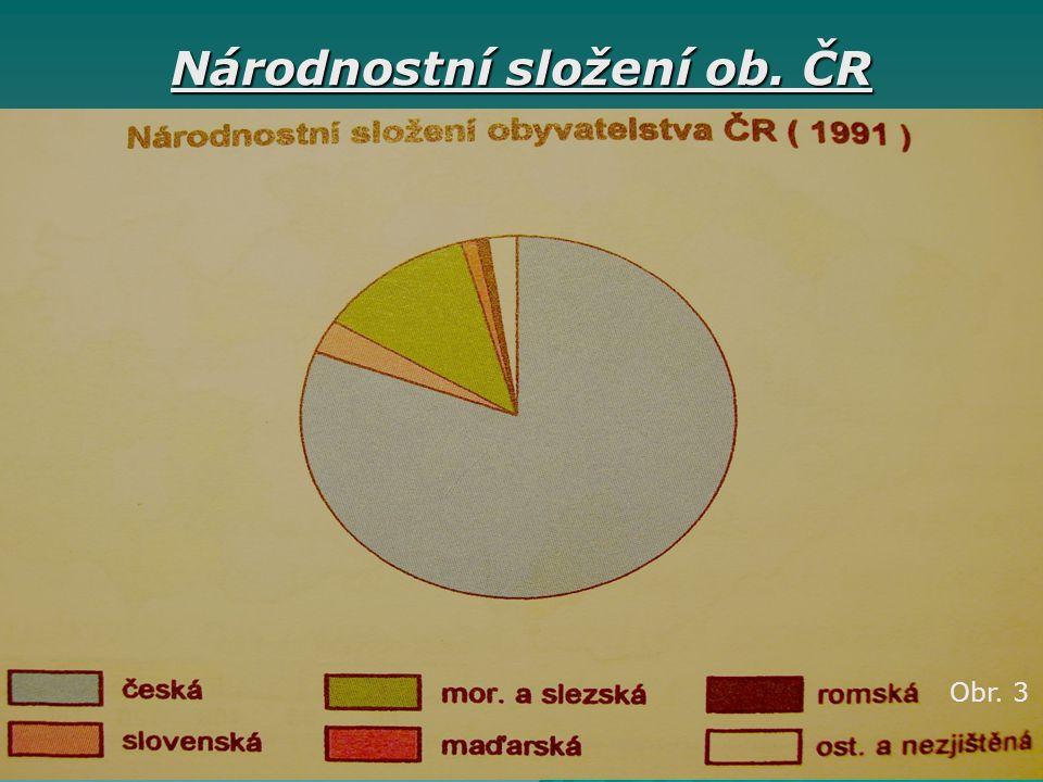Národnostní složení ob. ČR