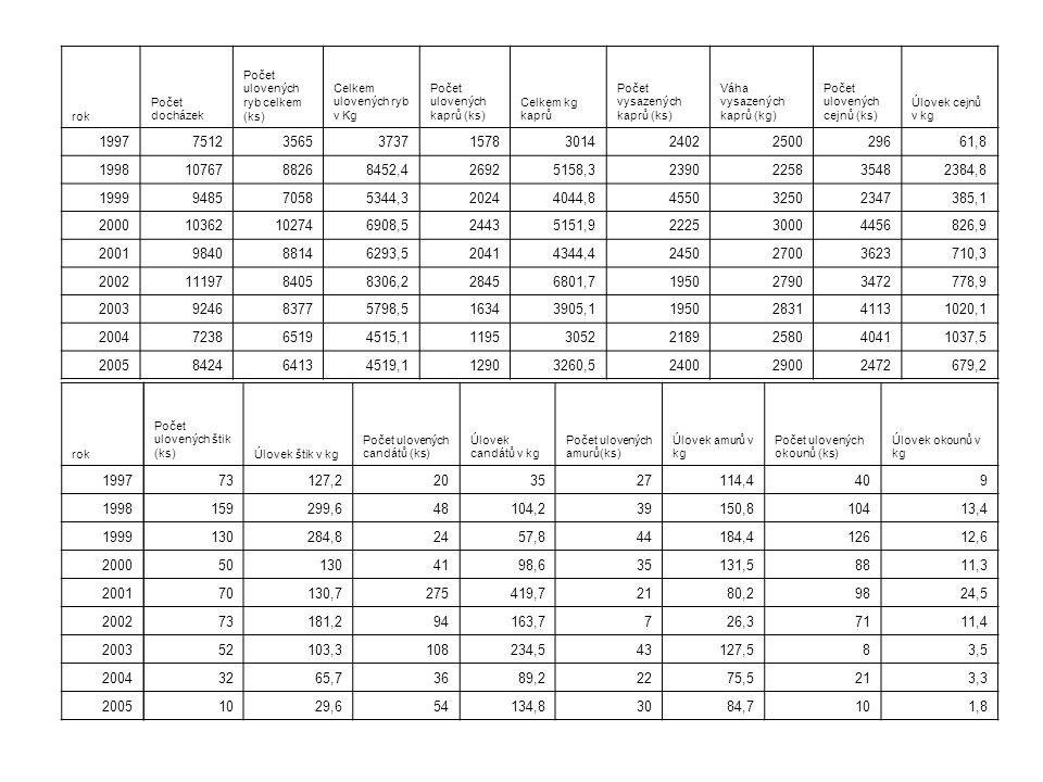 rok Počet docházek. Počet ulovených ryb celkem (ks) Celkem ulovených ryb v Kg. Počet ulovených kaprů (ks)