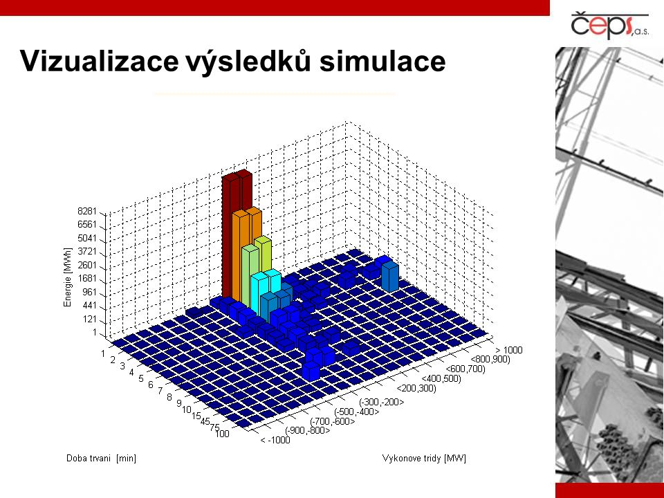 Vizualizace výsledků simulace