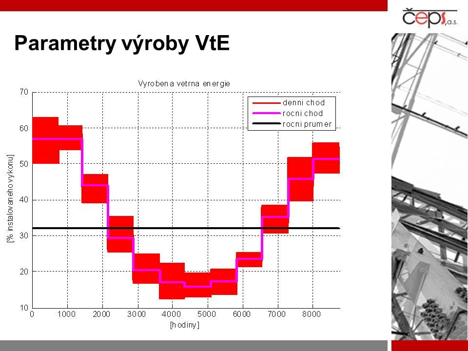 Parametry výroby VtE