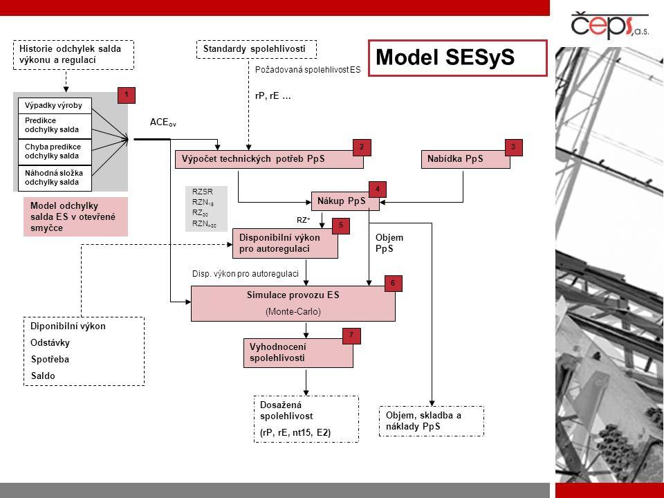 Model SESyS Historie odchylek salda výkonu a regulací