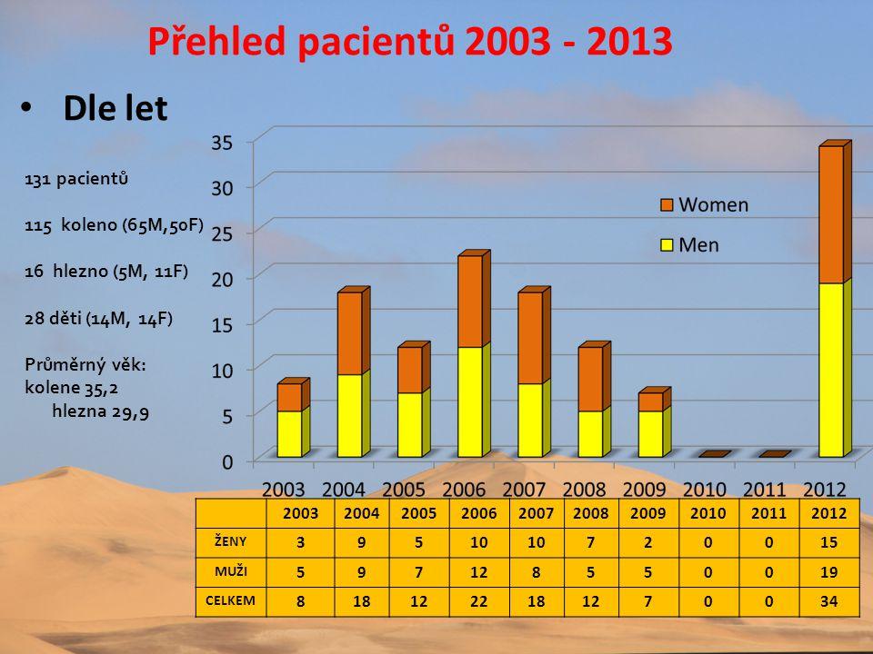 Přehled pacientů 2003 - 2013 Dle let 131 pacientů 115 koleno (65M,50F)