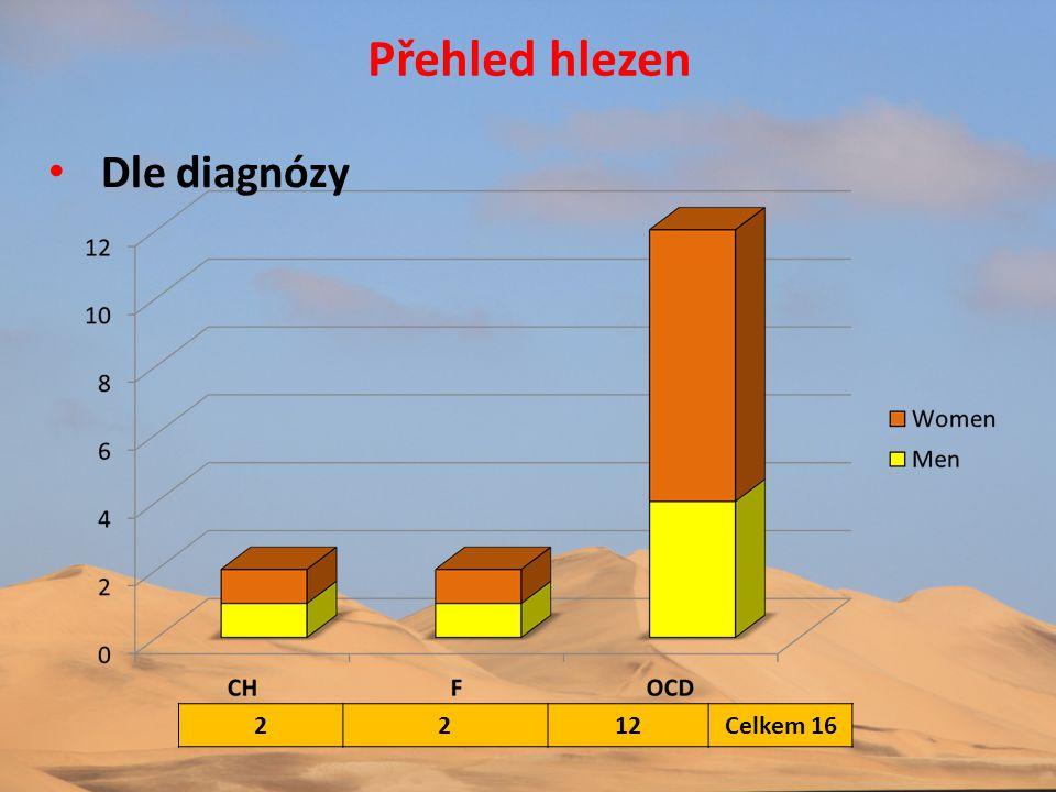 Přehled hlezen Dle diagnózy 2 12 Celkem 16