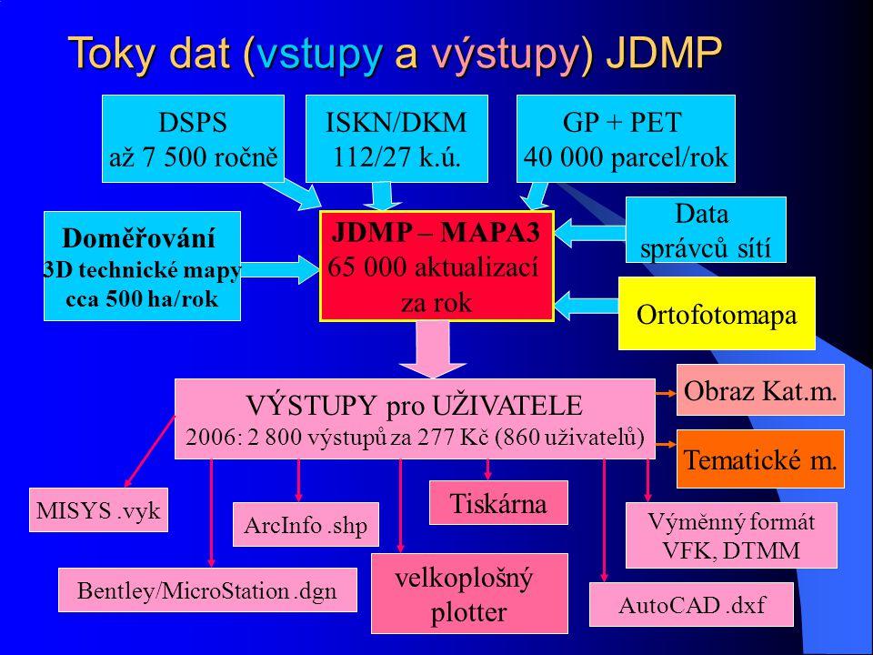 Toky dat (vstupy a výstupy) JDMP