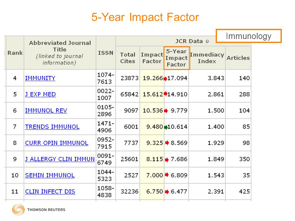 5-Year Impact Factor Immunology