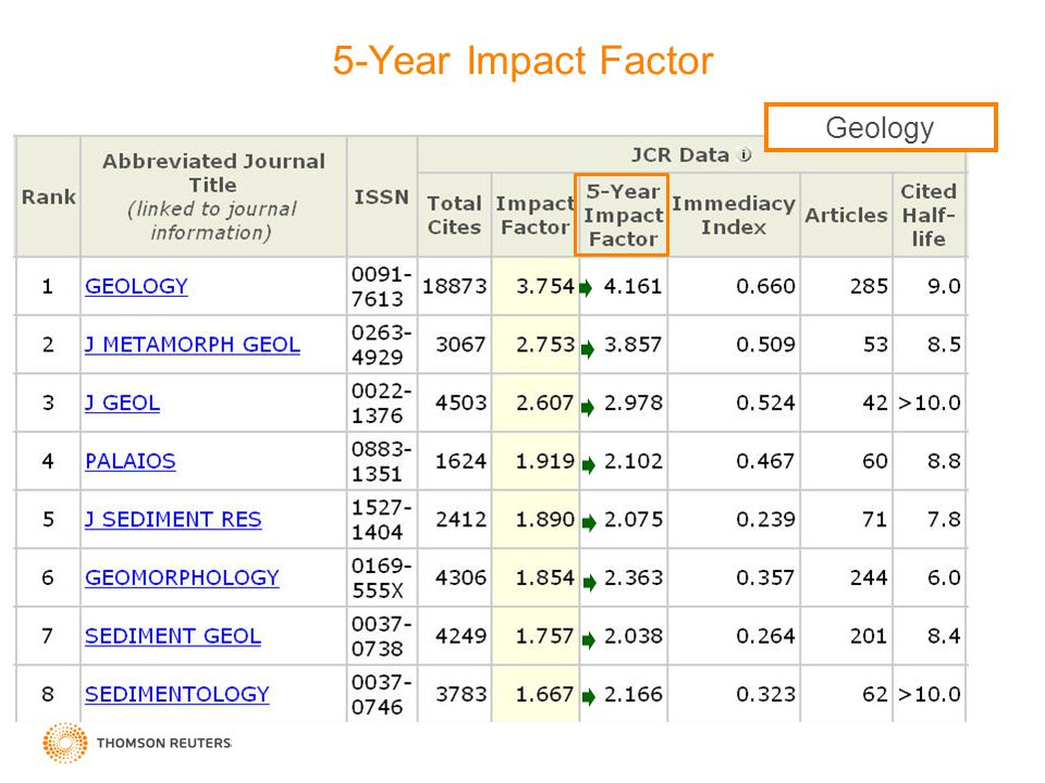 5-Year Impact Factor Geology Geology