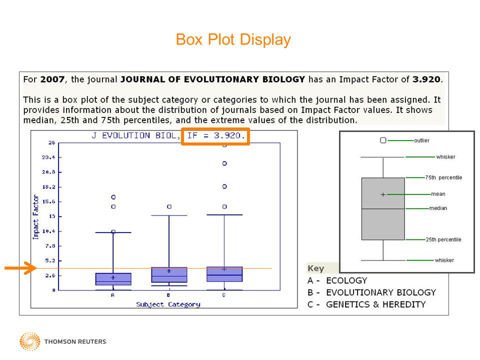 Box Plot Display